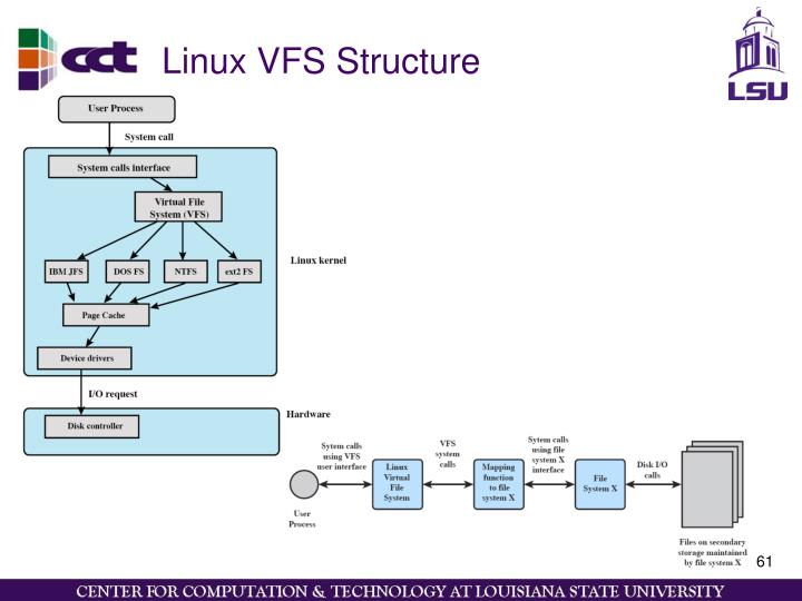 Linux VFS Structure