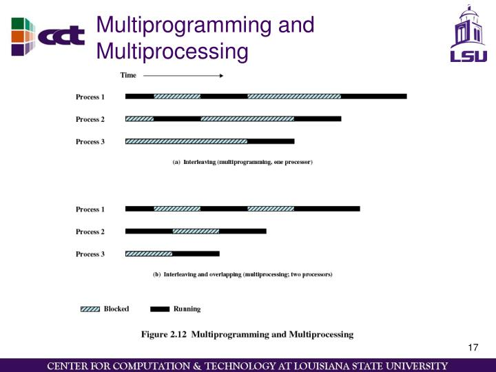 Multiprogramming and Multiprocessing