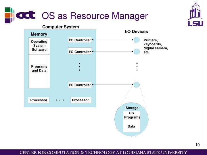 OS as Resource Manager