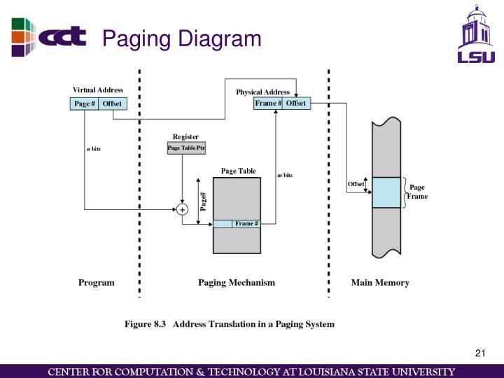 Paging Diagram