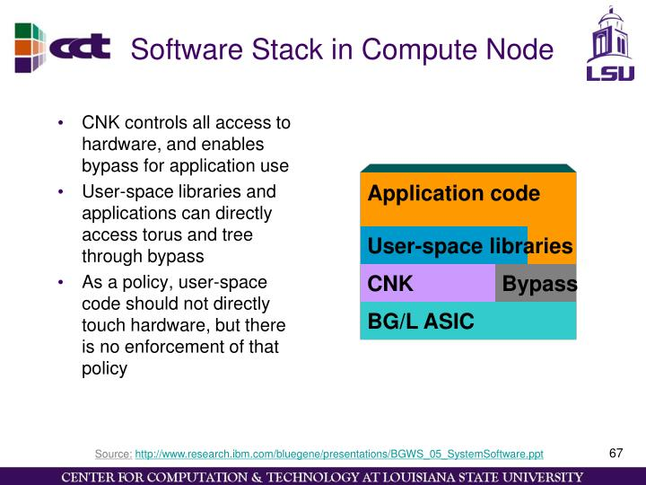 Software Stack in Compute Node