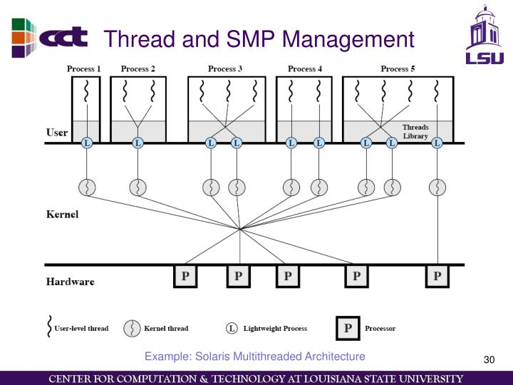 Thread and SMP Management