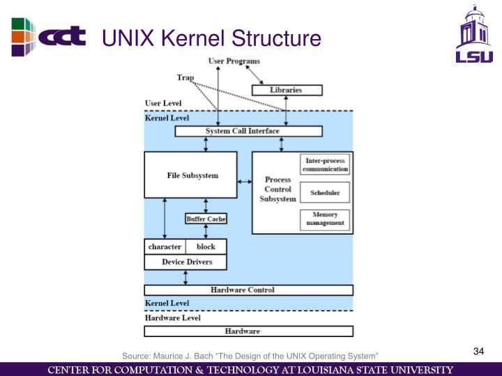 UNIX Kernel Structure