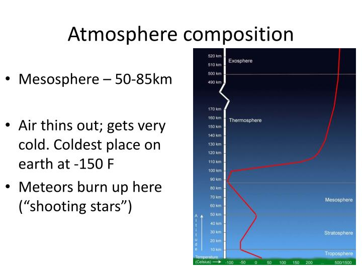 Atmosphere composition