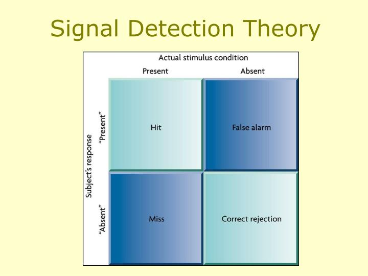 Signal Detection Theory