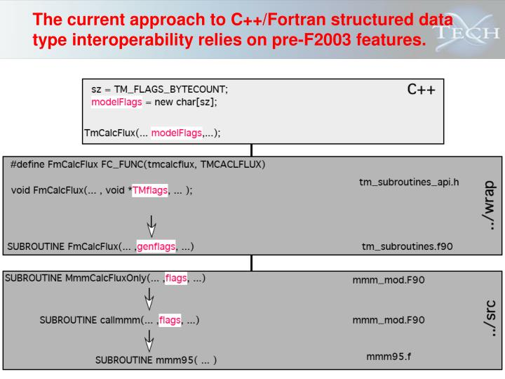 The current approach to C++/Fortran structured data type interoperability relies on pre-F2003 features.
