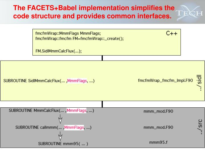 The FACETS+Babel implementation simplifies the code structure and provides common interfaces.