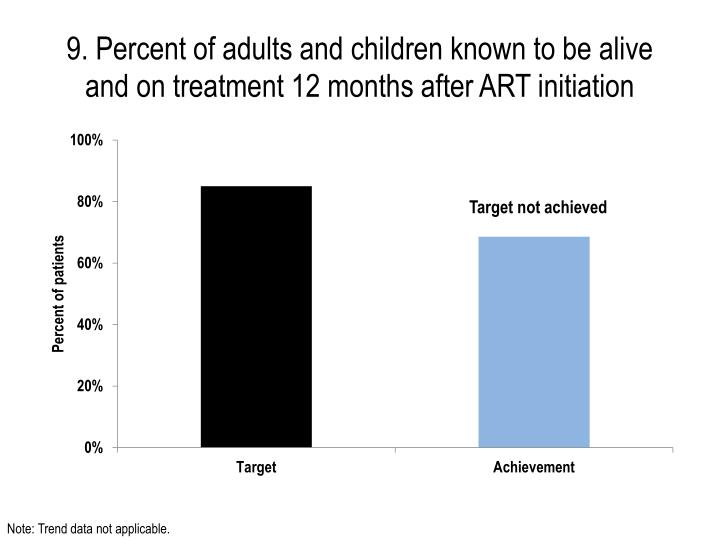9. Percent of adults and children known to be alive and on treatment 12 months after ART initiation