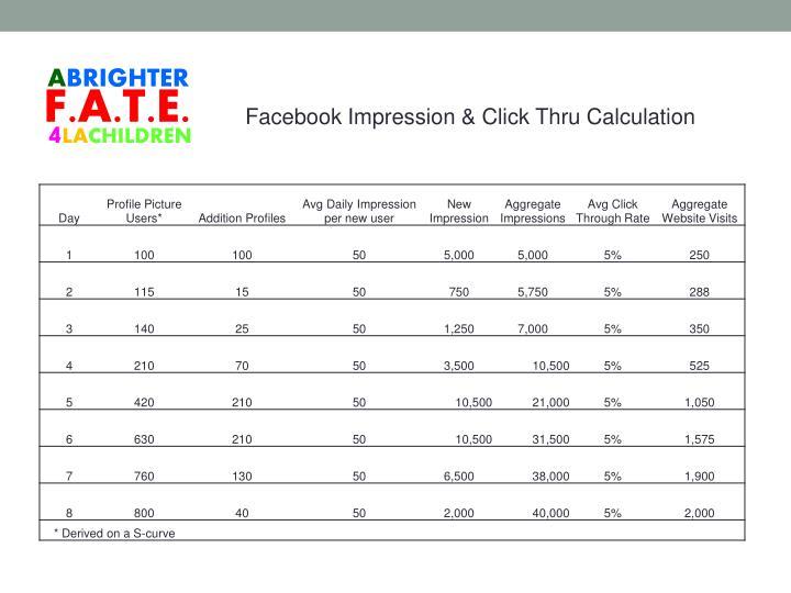 Facebook Impression & Click Thru Calculation