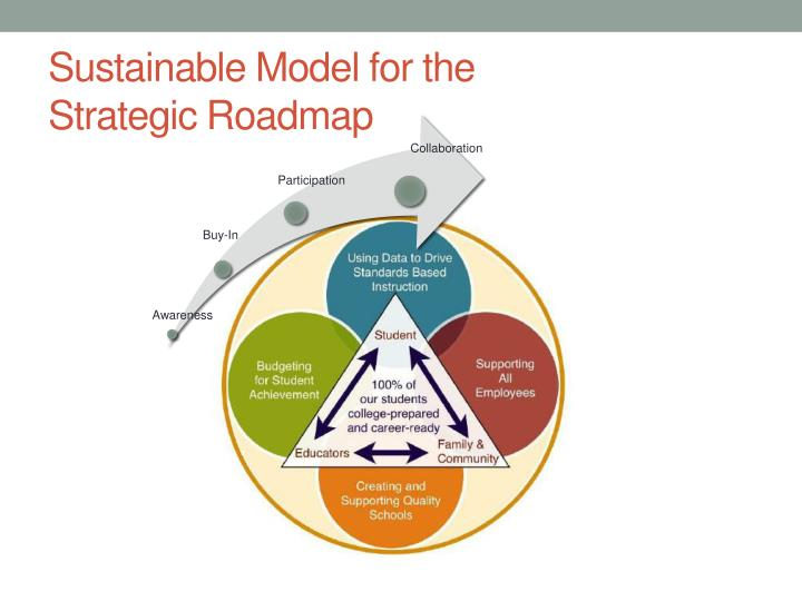 Sustainable Model for the