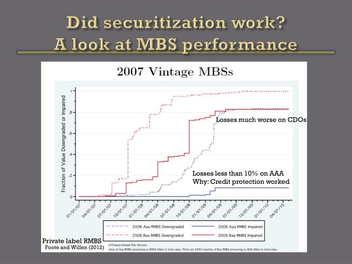 Did securitization work?