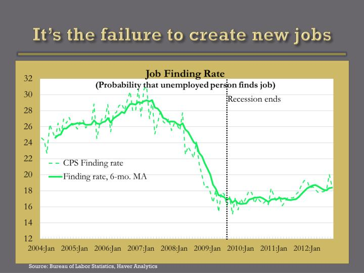 It's the failure to create new jobs