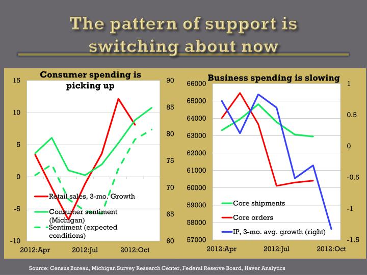 The pattern of support is switching about now