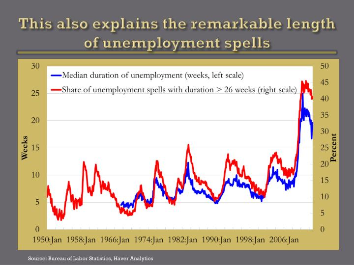 This also explains the remarkable length of unemployment spells