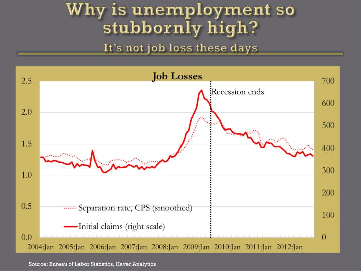 Why is unemployment so stubbornly high?