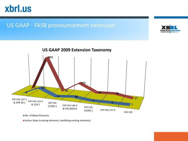 US GAAP - FASB pronouncement extension