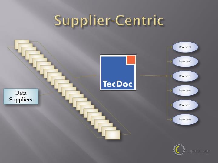 Supplier-Centric