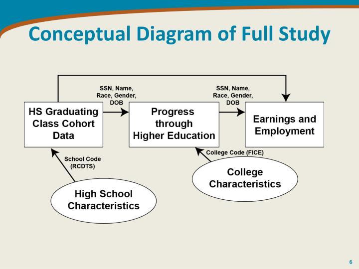Conceptual Diagram of Full Study
