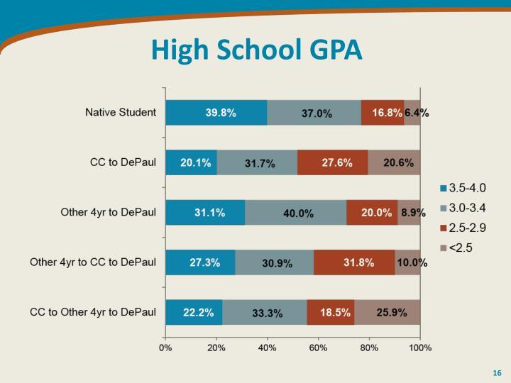 High School GPA