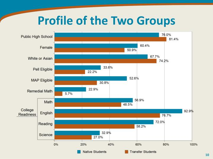 Profile of the Two Groups