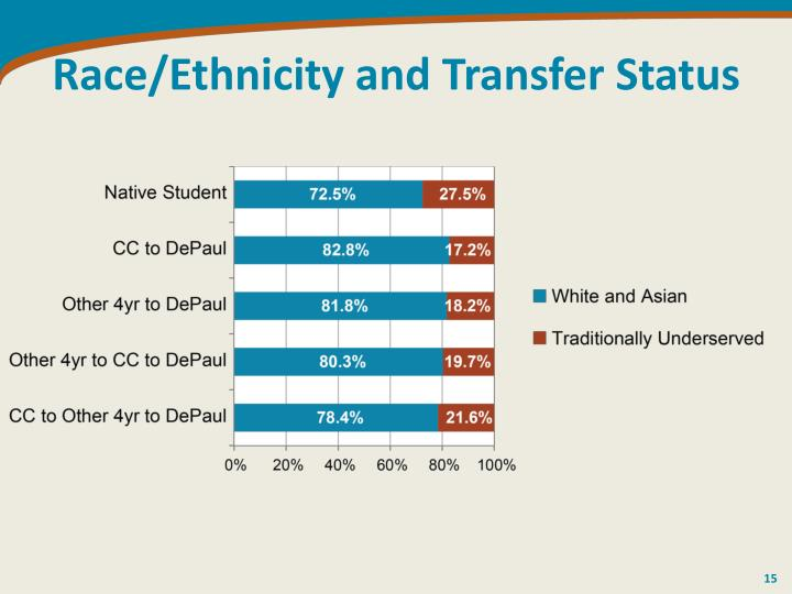 Race/Ethnicity and Transfer Status