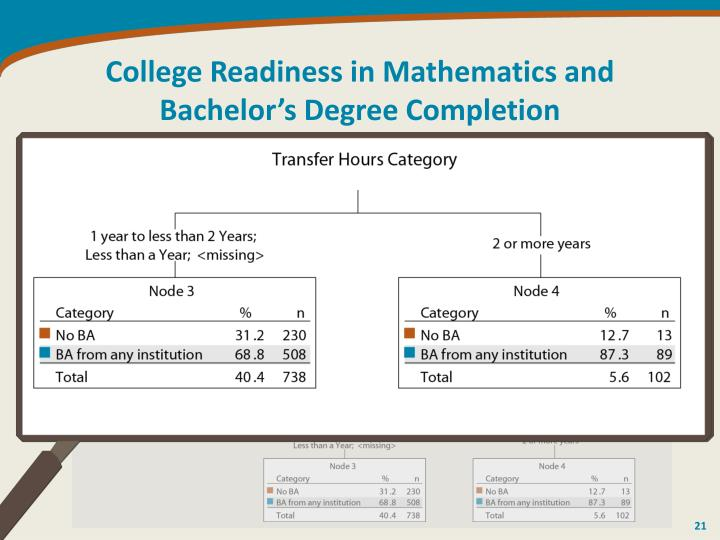 College Readiness in Mathematics and Bachelor's Degree Completion
