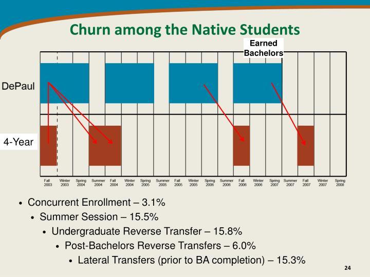 Churn among the Native Students