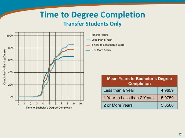 Time to Degree Completion