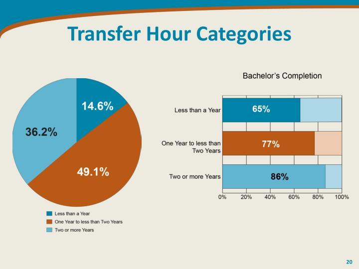 Transfer Hour Categories