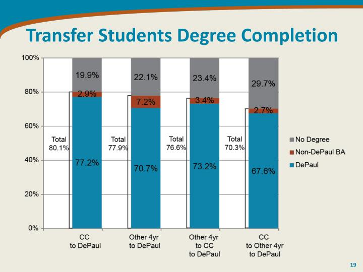 Transfer Students Degree Completion