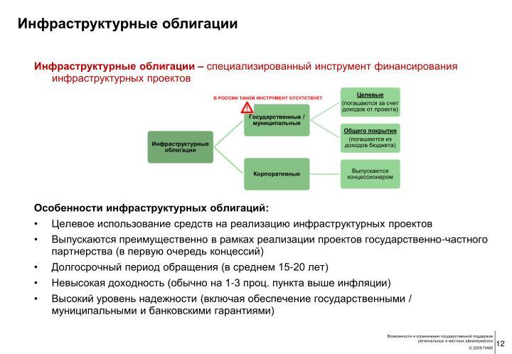 Инфраструктурные облигации –