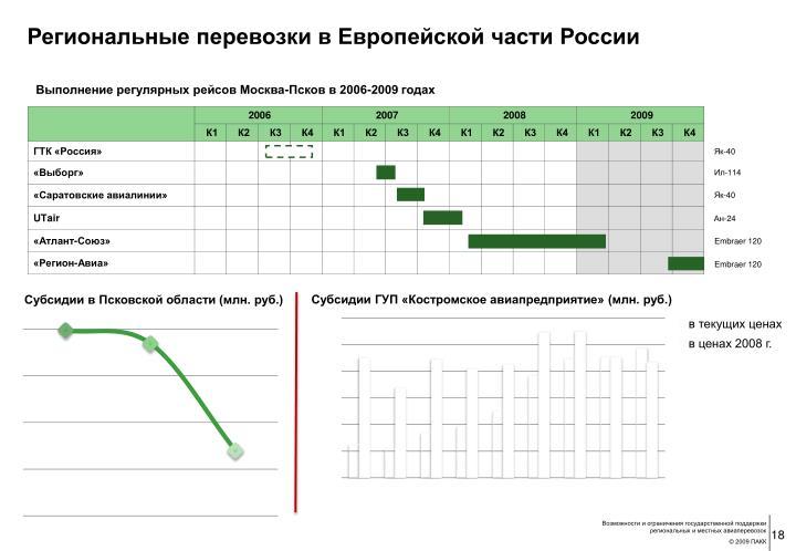 Региональные перевозки в Европейской части России