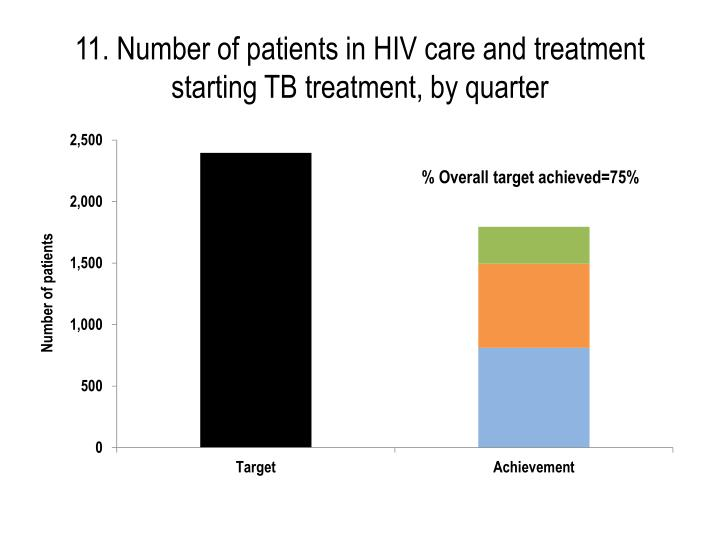 11. Number of patients in HIV care and treatment starting TB