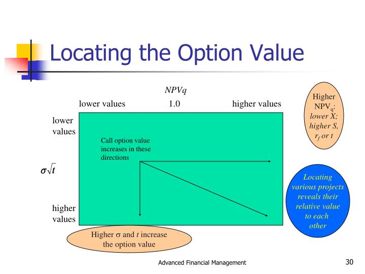 Locating the Option Value