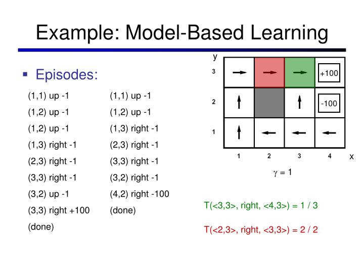 Example: Model-Based Learning