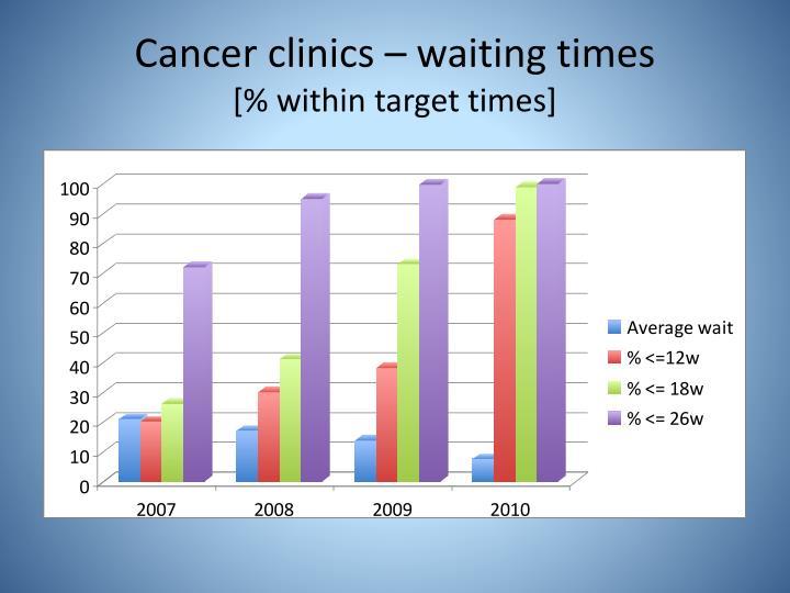 Cancer clinics – waiting times