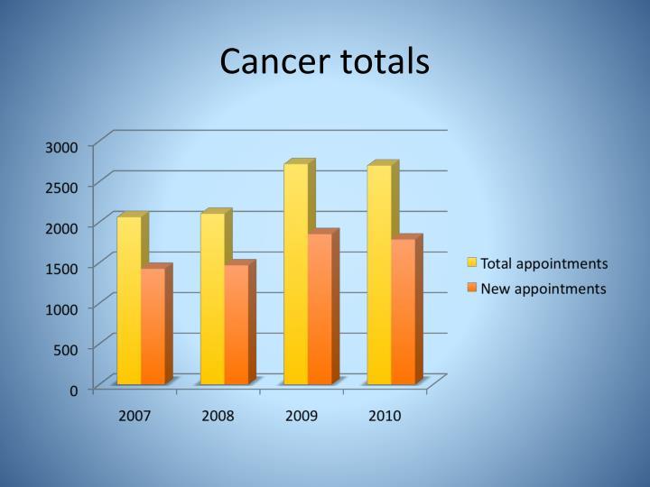Cancer totals