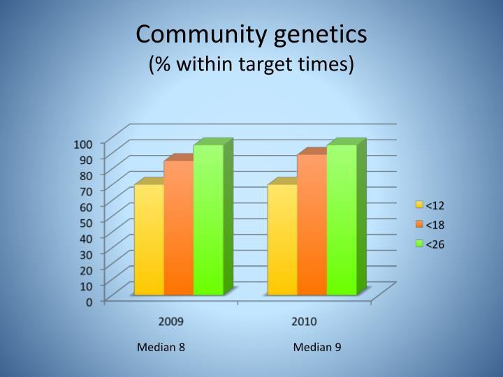 Community genetics