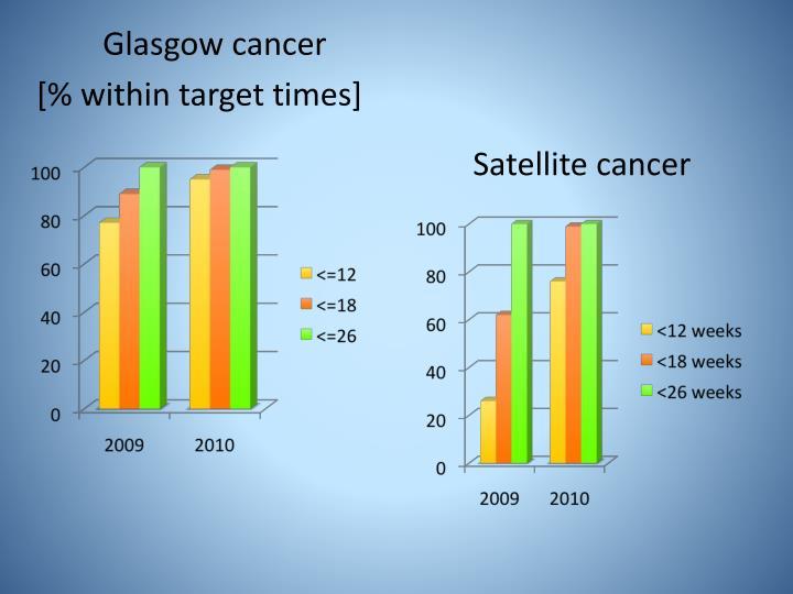 Glasgow cancer