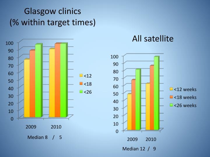 Glasgow clinics