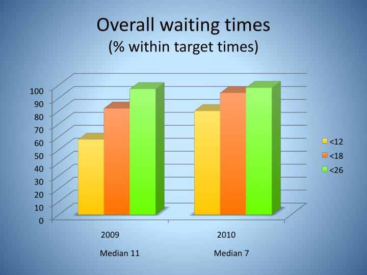 Overall waiting times