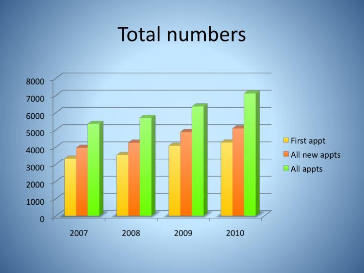 Total numbers