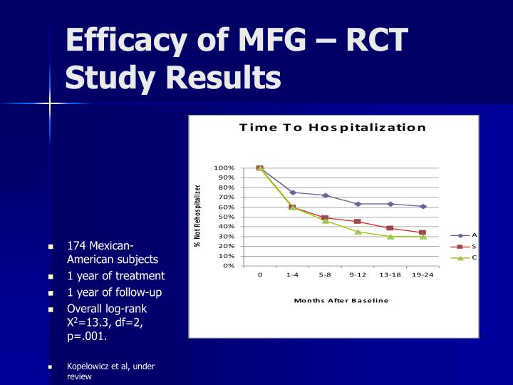Efficacy of MFG – RCT Study Results