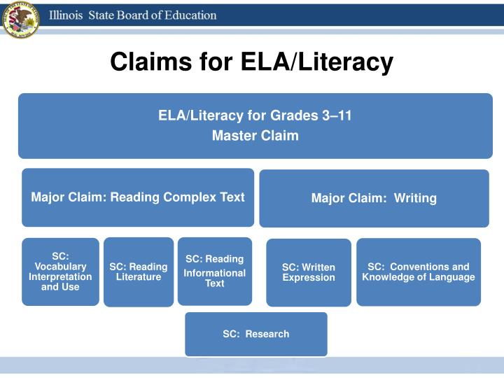 Claims for ELA/Literacy