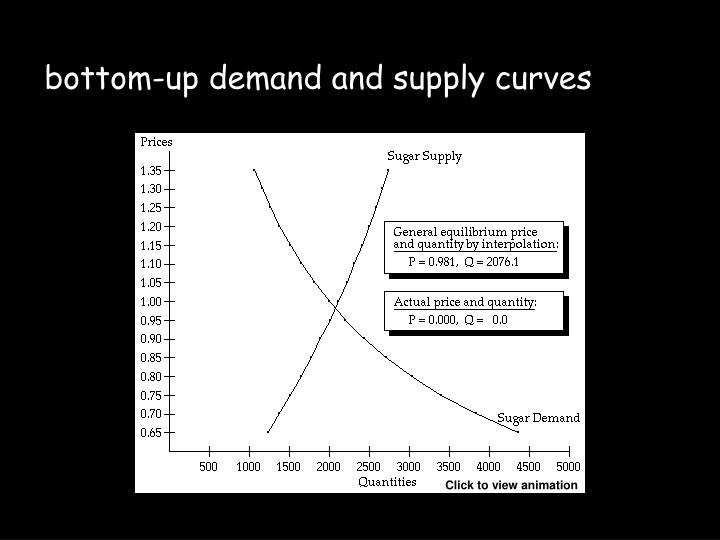 bottom-up demand and supply curves