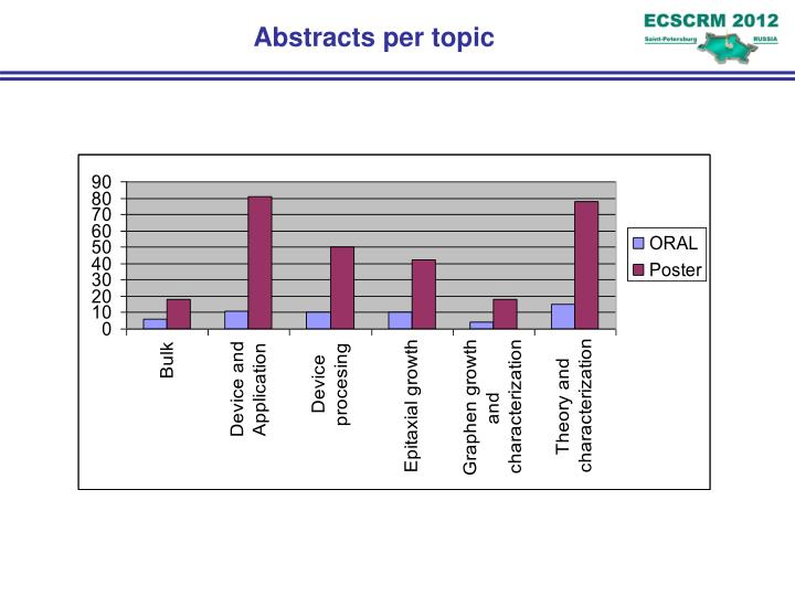 Abstracts per topic