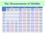 the measurements of mobility