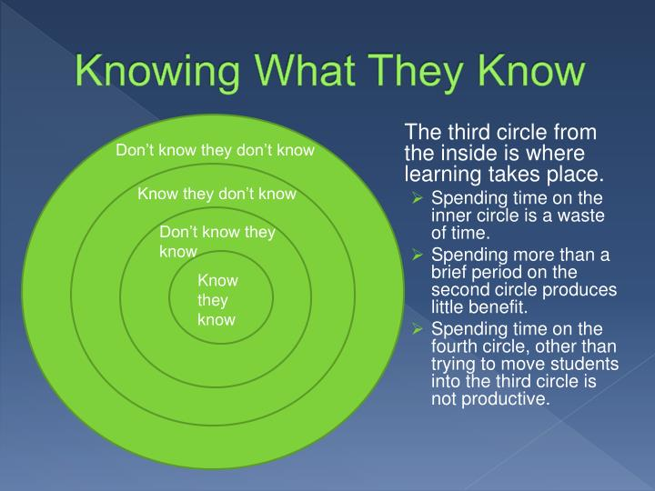 Knowing What They Know