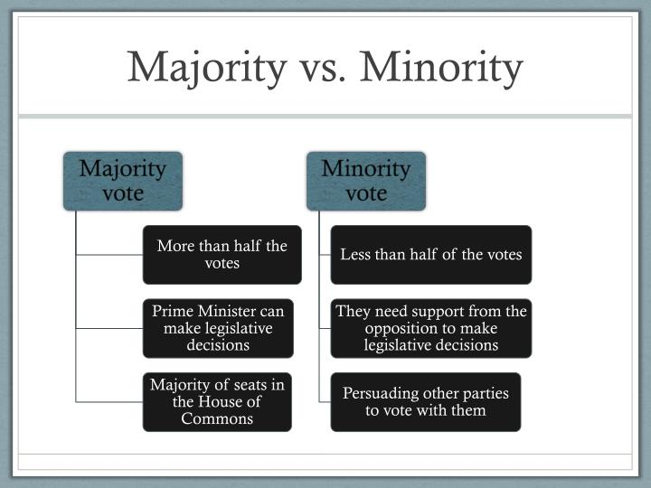 the minority vs the majority essay Ethnic minorities are people with ethnic origins different from the majority of the public people of first, second or later generations, who can be distinguished from the majority of people living in a specific country or region, through their color of skin, family names, specific habits or behavior and who can be.