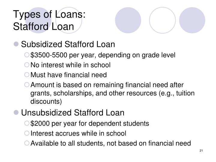 Types of Loans: